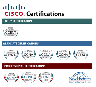 CISCO Certification Paths at New Horizons Wisconsin